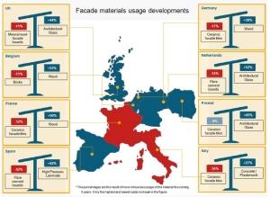 Facade materials usage developments