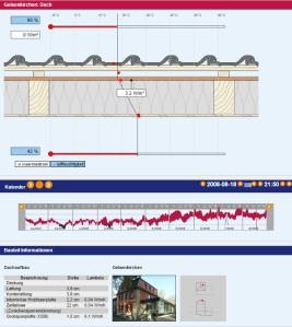 Se muestran los valores de humedad y flujo en un tejado